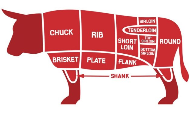 8 Primal Cuts of Beef : Explained In Detail